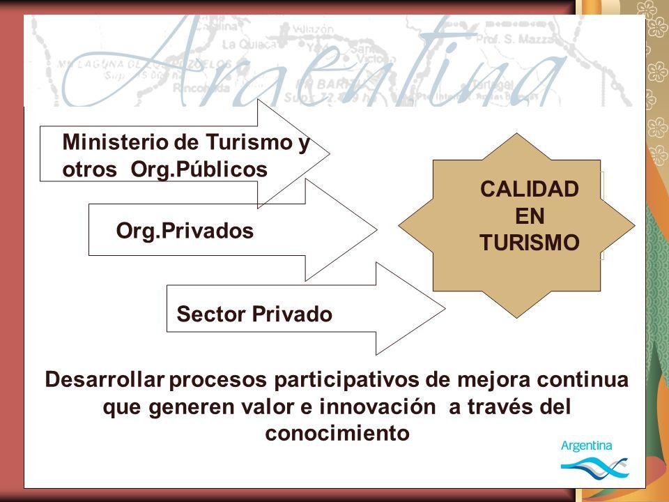 Ministerio de Turismo y otros Org.Públicos Org.Privados Sector Privado CALIDAD EN TURISMO Desarrollar procesos participativos de mejora continua que generen valor e innovación a través del conocimiento