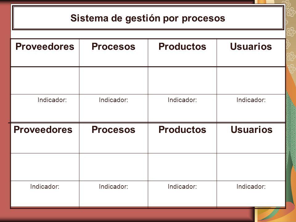 ProveedoresProcesosProductosUsuarios Indicador: ProveedoresProcesosProductos Usuarios Indicador: Sistema de gestión por procesos
