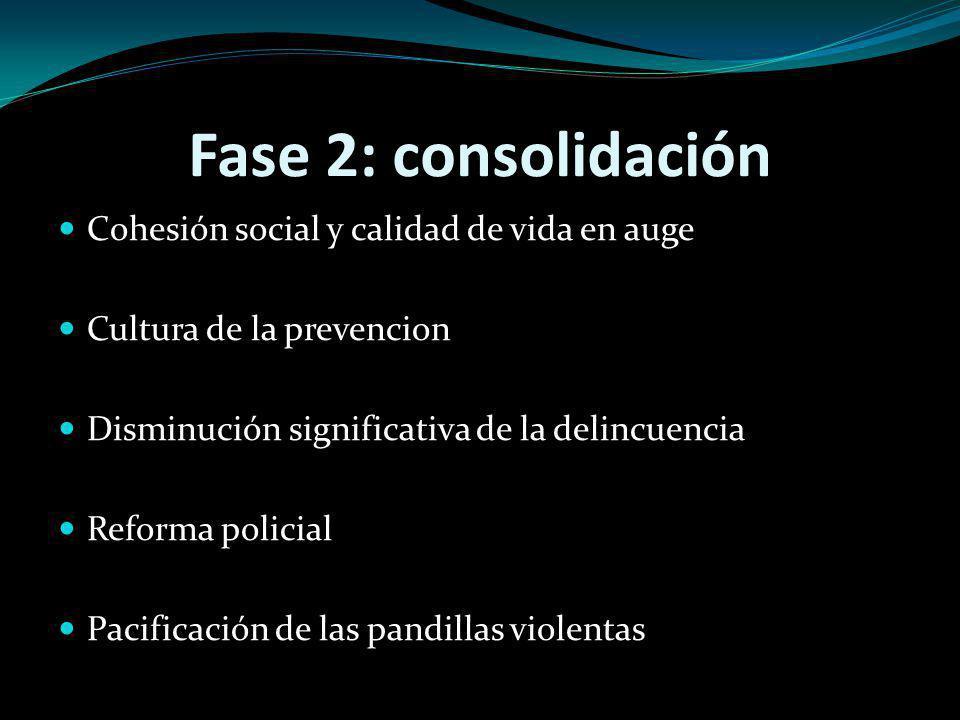 Fase 2: consolidación Cohesión social y calidad de vida en auge Cultura de la prevencion Disminución significativa de la delincuencia Reforma policial