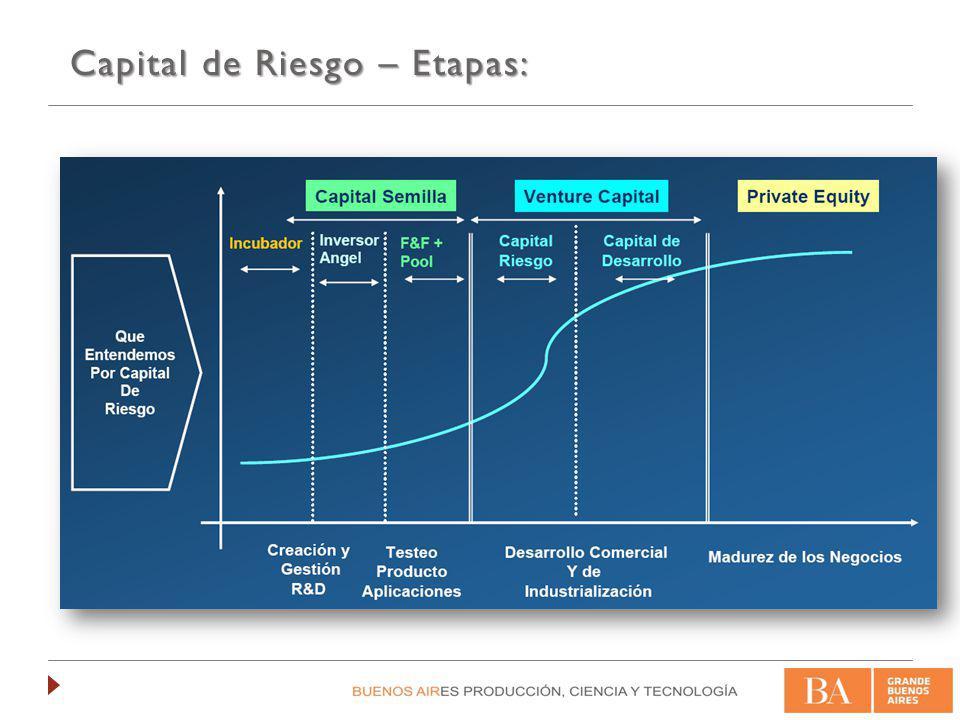 Seed Capital (Capital Semilla) Capital Semilla Financiamiento previo a la puesta en marcha del proyecto.