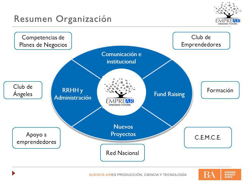 Apoyo a emprendimientosApoyo a emprendimientos Programas GCBA Buenos Aires Emprende BAITECIncuBA Competitividad PyMEs Programas Gobierno Nacional PACC emprendedorCapital SemillaProgramas MinCyT