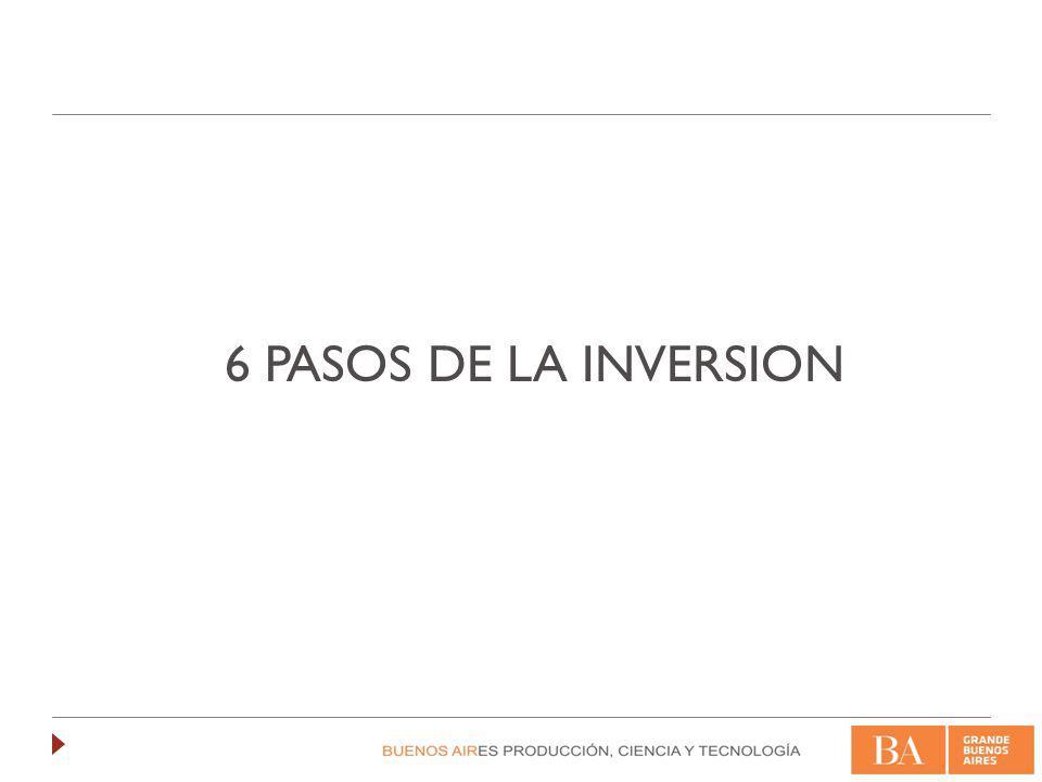 6 Pasos del proceso de inversión 1 E NVIO DEL O NE PAGER 2 R EUNIÓN CON EL ORGANISMO ANGEL 3 E NVIO DE LA INFORMACION ( DECK, PLAN DE NEGOCIO, R ESULTADOS FINANCIEROS …) 4 V ALIDACIÓN DEL PROYECTO POR EL B OARD EBA 5 P RESENTACIÓN A LOS INVERSORES 6 FIRMA CON LOS INVERSORES DEL ACUERDO DE INVERSION