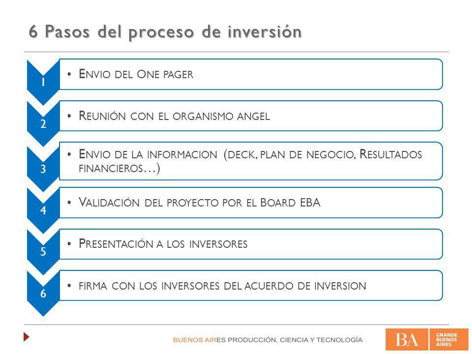 Documentación para inversores Primer contacto con un potencial inversor : One pager / Business Summary Presentación del proyecto al inversor : Deck Información adicional : proyecciones financieras, producto Acuerdo de ConfidencialidadContrato de Inversión