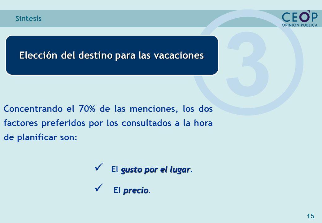 15 Síntesis Elección del destino para las vacaciones 3 Concentrando el 70% de las menciones, los dos factores preferidos por los consultados a la hora de planificar son: gusto por el lugar El gusto por el lugar.