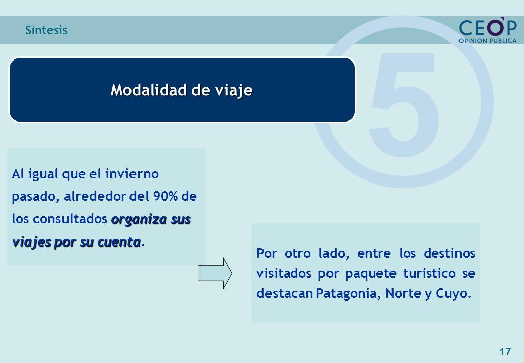 17 Síntesis Modalidad de viaje 5 organiza sus viajes por su cuenta Al igual que el invierno pasado, alrededor del 90% de los consultados organiza sus viajes por su cuenta.