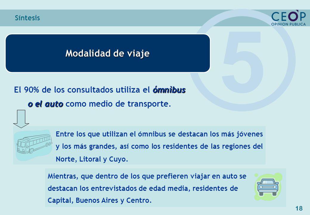 18 Síntesis Modalidad de viaje 5 ómnibus o el auto El 90% de los consultados utiliza el ómnibus o el auto como medio de transporte.
