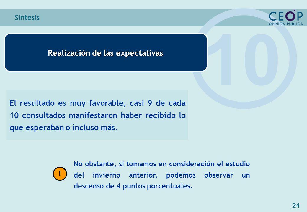 24 Síntesis Realización de las expectativas 10 El resultado es muy favorable, casi 9 de cada 10 consultados manifestaron haber recibido lo que esperaban o incluso más.
