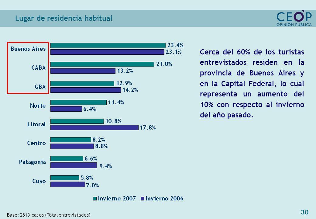 30 Lugar de residencia habitual Base: 2813 casos (Total entrevistados) Cerca del 60% de los turistas entrevistados residen en la provincia de Buenos Aires y en la Capital Federal, lo cual representa un aumento del 10% con respecto al invierno del año pasado.
