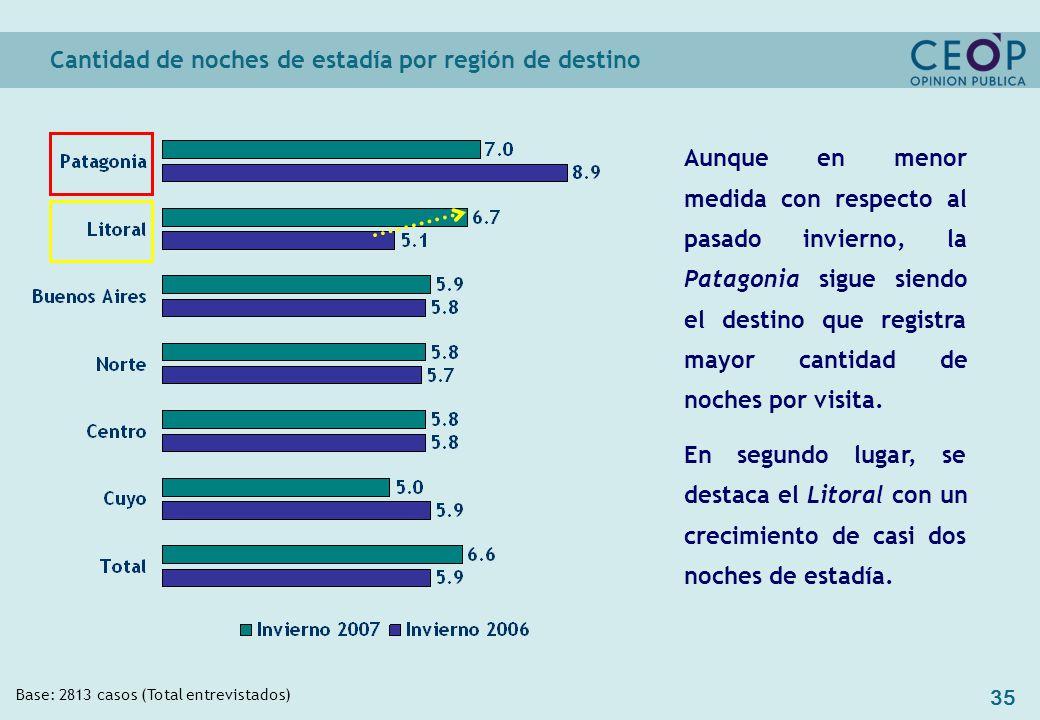 35 Cantidad de noches de estadía por región de destino Base: 2813 casos (Total entrevistados) Aunque en menor medida con respecto al pasado invierno, la Patagonia sigue siendo el destino que registra mayor cantidad de noches por visita.