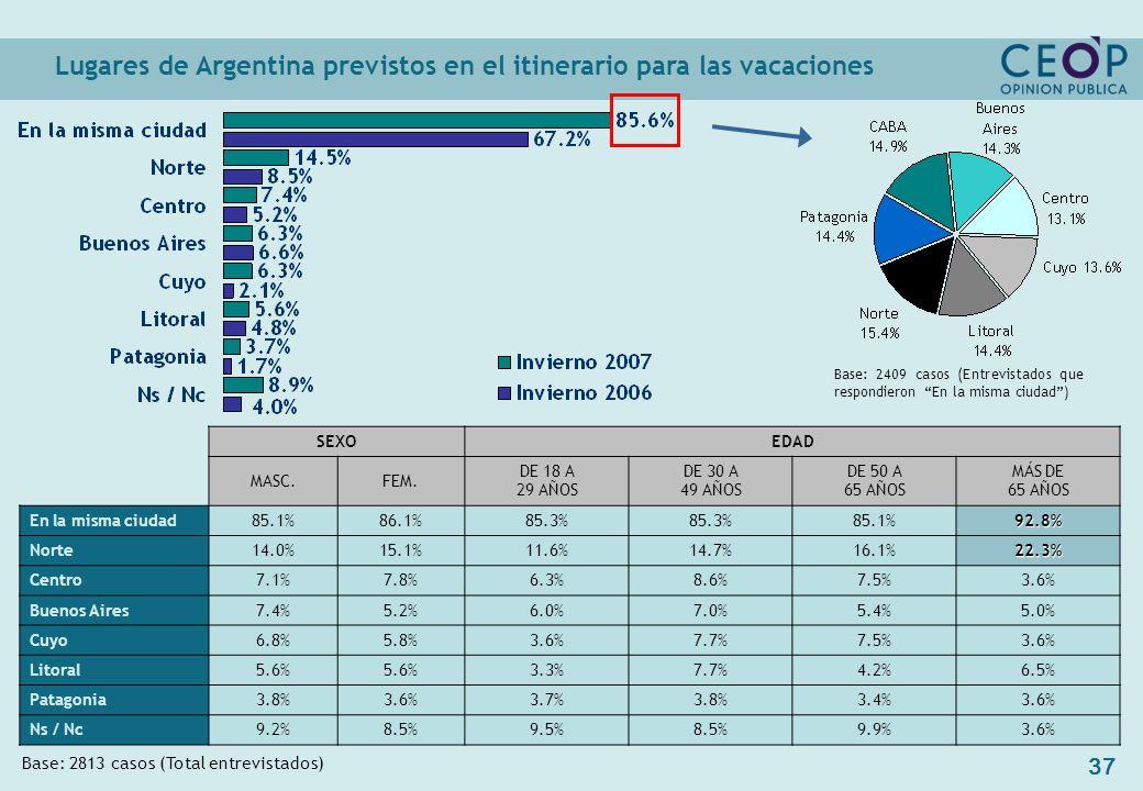 37 Lugares de Argentina previstos en el itinerario para las vacaciones Base: 2813 casos (Total entrevistados) SEXOEDAD MASC.FEM.