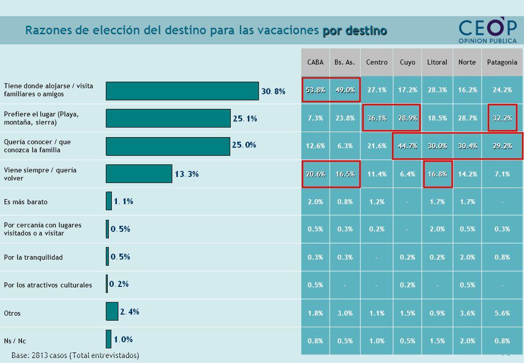 40 por destino Razones de elección del destino para las vacaciones por destino Base: 2813 casos (Total entrevistados) CABABs.