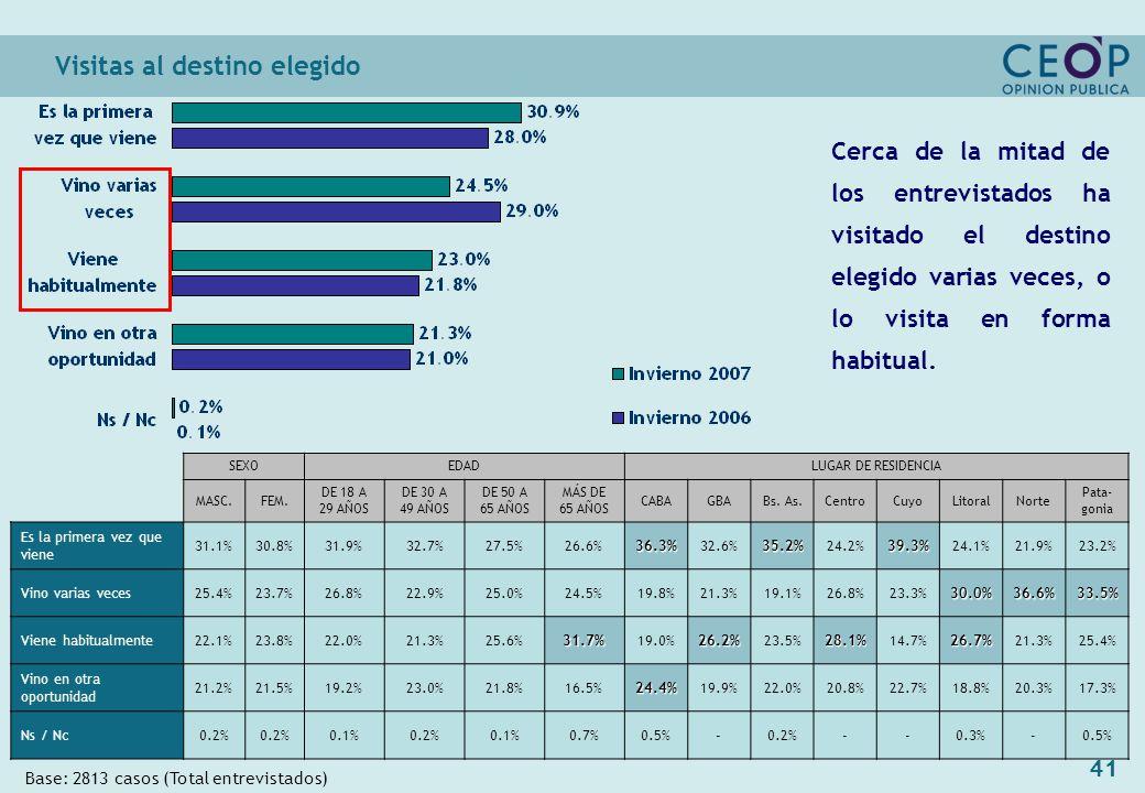 41 Visitas al destino elegido Base: 2813 casos (Total entrevistados) SEXOEDADLUGAR DE RESIDENCIA MASC.FEM.