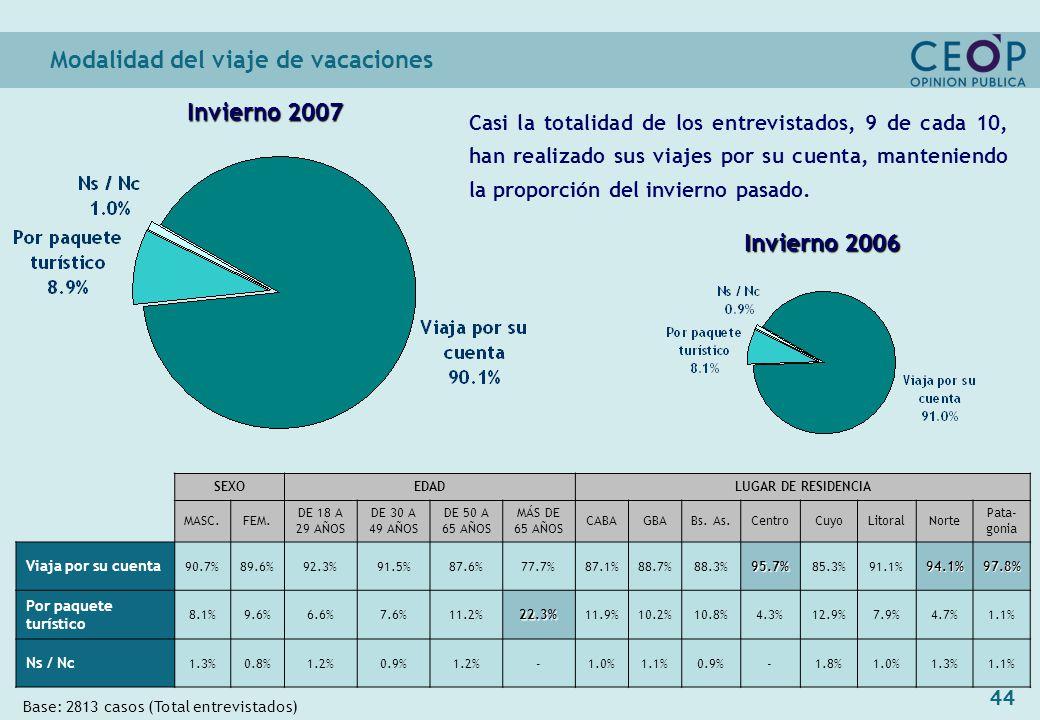 44 Modalidad del viaje de vacaciones Base: 2813 casos (Total entrevistados) Invierno 2006 Invierno 2007 SEXOEDADLUGAR DE RESIDENCIA MASC.FEM.