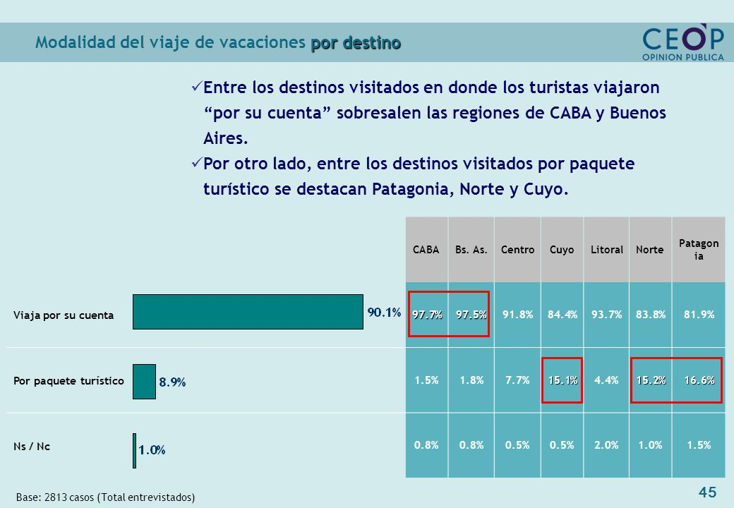 45 por destino Modalidad del viaje de vacaciones por destino Base: 2813 casos (Total entrevistados) CABABs.