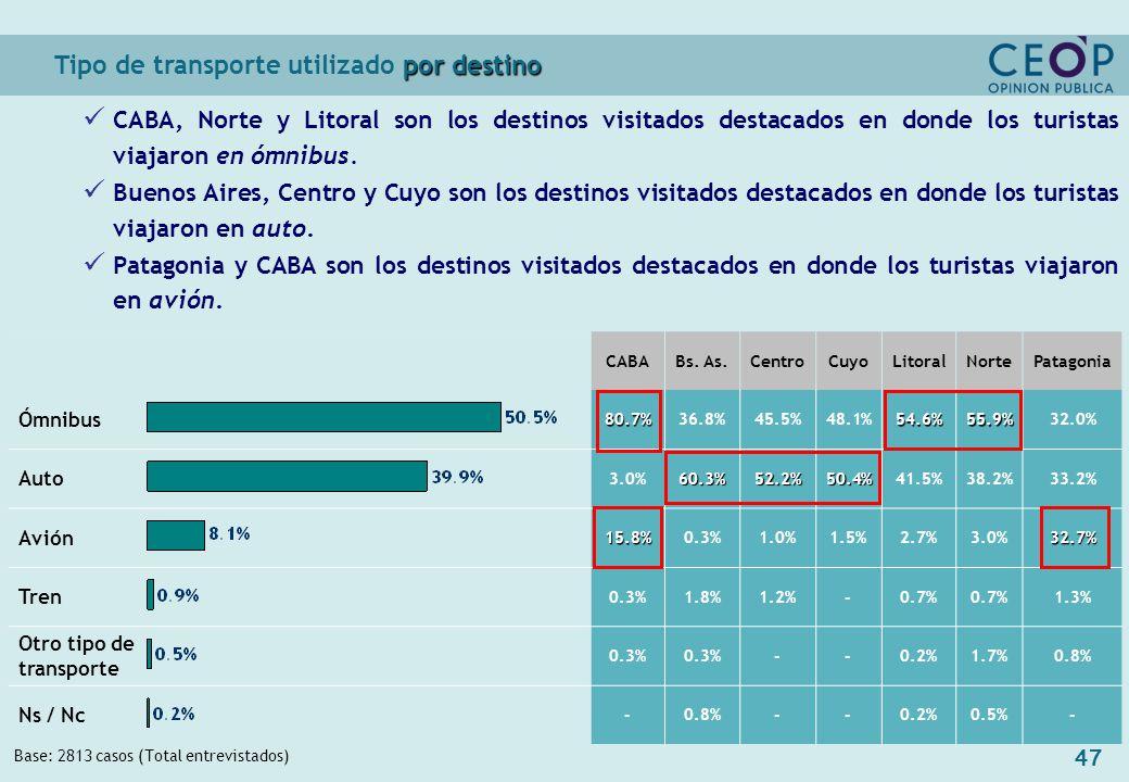 47 por destino Tipo de transporte utilizado por destino Base: 2813 casos (Total entrevistados) CABABs.