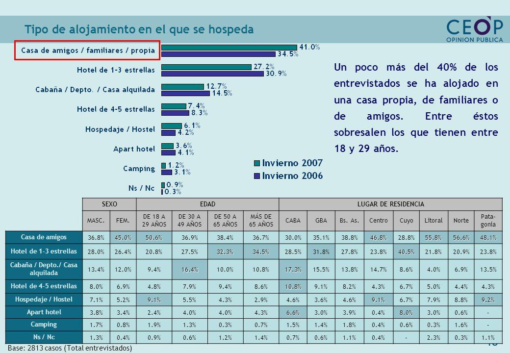 48 Tipo de alojamiento en el que se hospeda Base: 2813 casos (Total entrevistados) SEXOEDADLUGAR DE RESIDENCIA MASC.FEM.