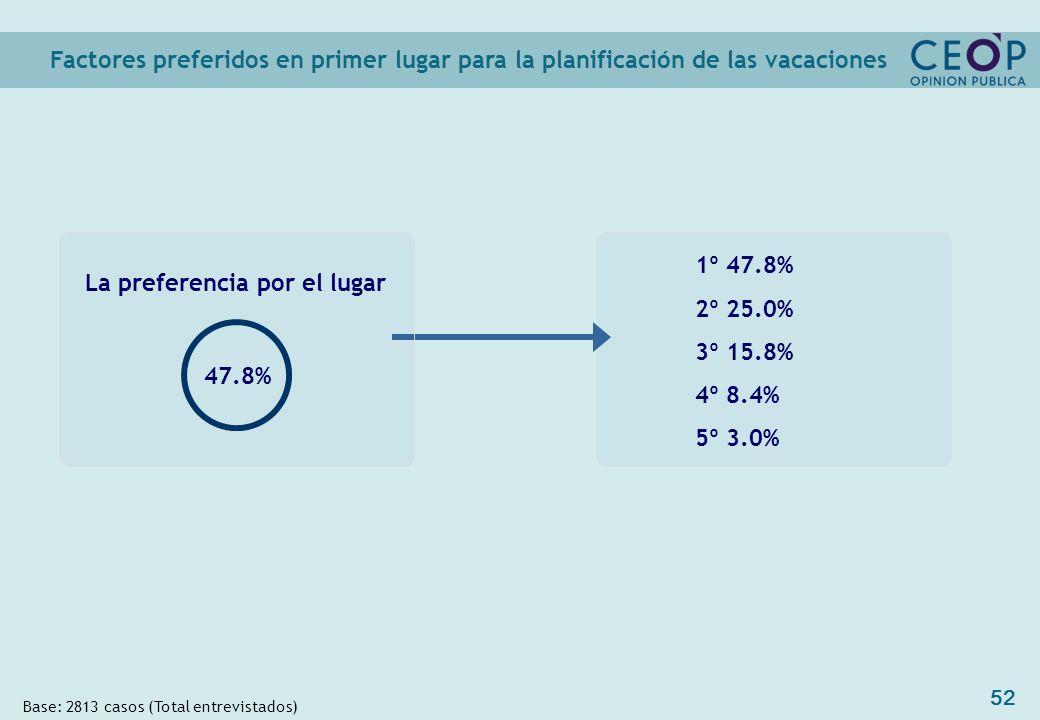 52 1º 47.8% 2º 25.0% 3º 15.8% 4º 8.4% 5º 3.0% Factores preferidos en primer lugar para la planificación de las vacaciones Base: 2813 casos (Total entrevistados) La preferencia por el lugar 47.8%