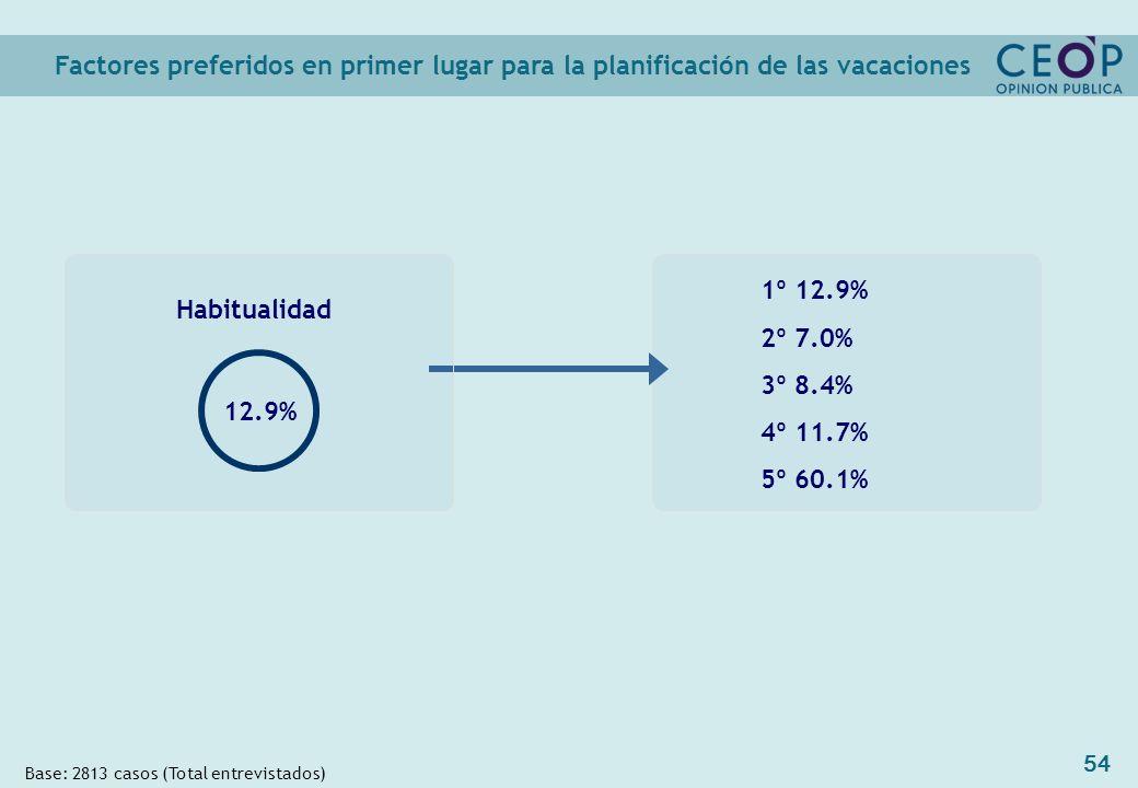 54 1º 12.9% 2º 7.0% 3º 8.4% 4º 11.7% 5º 60.1% Factores preferidos en primer lugar para la planificación de las vacaciones Base: 2813 casos (Total entrevistados) Habitualidad 12.9%