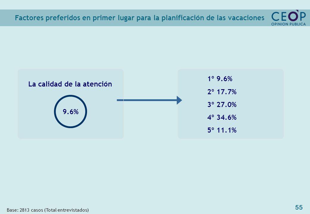 55 1º 9.6% 2º 17.7% 3º 27.0% 4º 34.6% 5º 11.1% Factores preferidos en primer lugar para la planificación de las vacaciones Base: 2813 casos (Total entrevistados) La calidad de la atención 9.6%