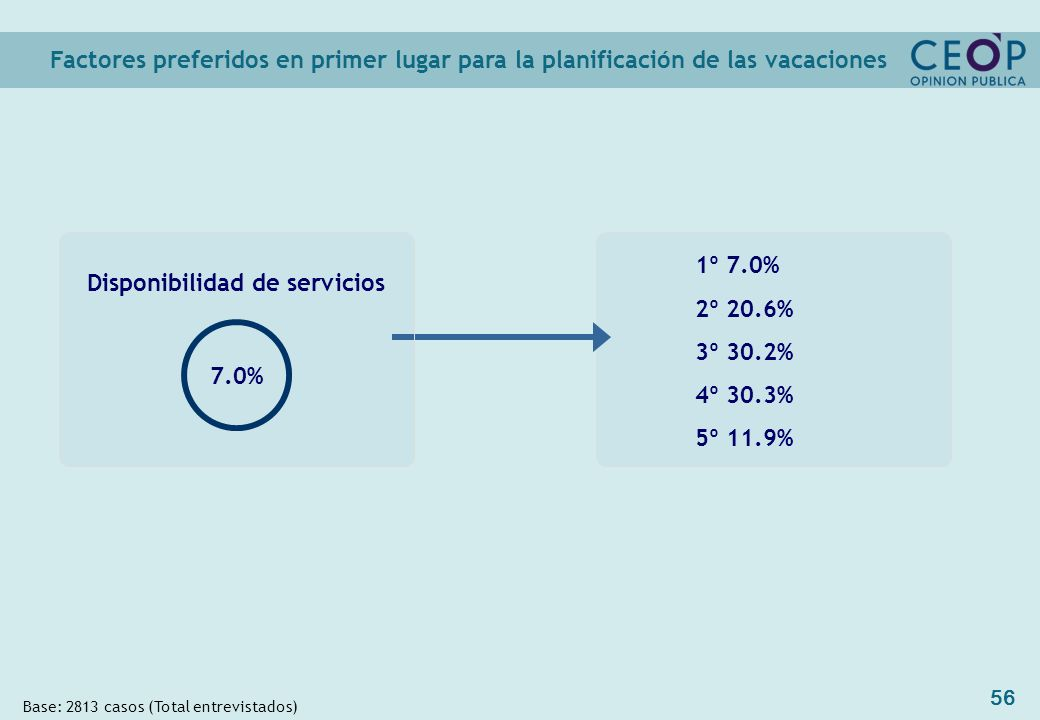 56 1º 7.0% 2º 20.6% 3º 30.2% 4º 30.3% 5º 11.9% Factores preferidos en primer lugar para la planificación de las vacaciones Base: 2813 casos (Total entrevistados) Disponibilidad de servicios 7.0%