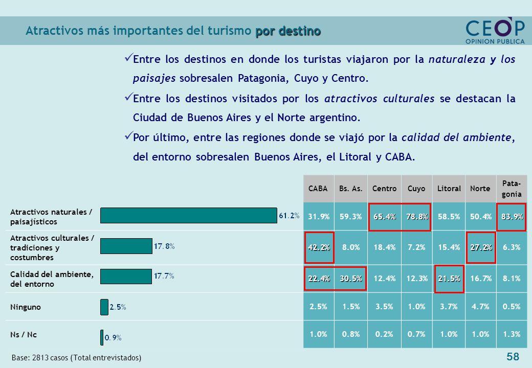 58 por destino Atractivos más importantes del turismo por destino Base: 2813 casos (Total entrevistados) CABABs.