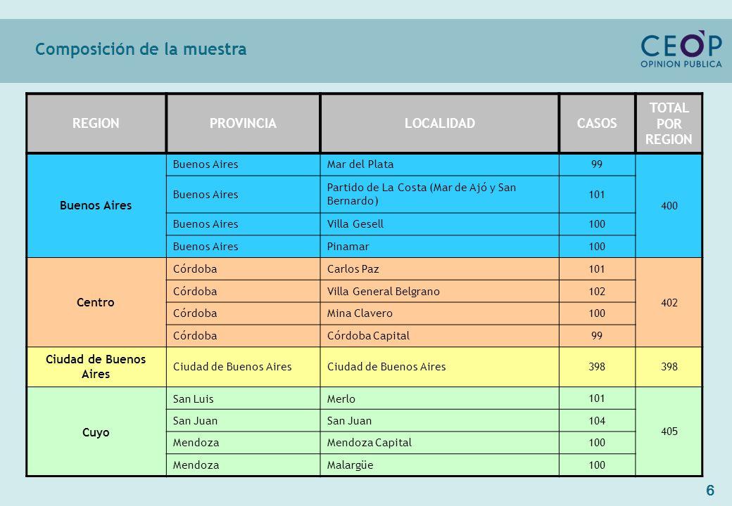 77 destino elegido Críticas al país como destino turístico según destino elegido Base: 2813 casos (Total entrevistados) TotalCABABs.