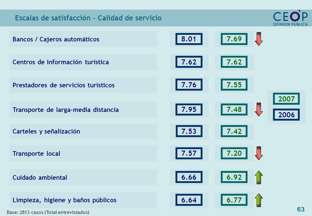 63 Escalas de satisfacción – Calidad de servicio Base: 2813 casos (Total entrevistados) Cuidado ambiental Limpieza, higiene y baños públicos 2006 2007 6.66 6.64 6.92 6.77 7.537.42 Carteles y señalización Centros de información turística 7.62 Transporte de larga-media distancia 7.95 7.62 7.48 Bancos / Cajeros automáticos 8.017.69 Prestadores de servicios turísticos 7.767.55 Transporte local 7.577.20