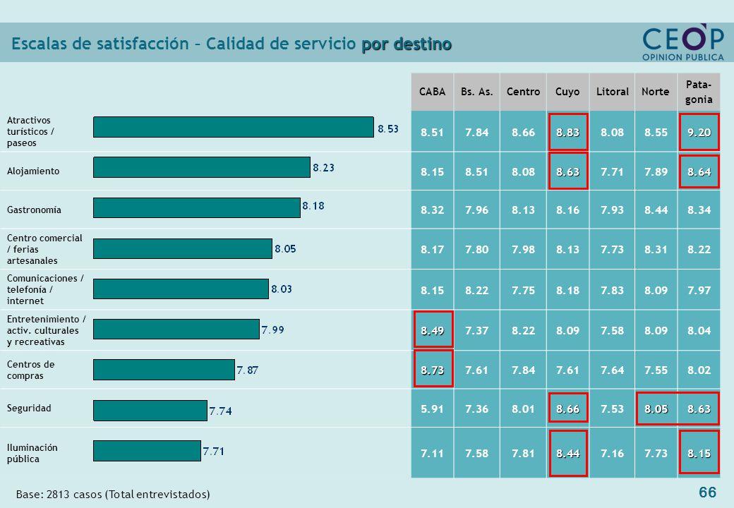 66 por destino Escalas de satisfacción – Calidad de servicio por destino CABABs.