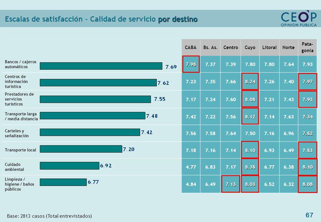 67 por destino Escalas de satisfacción – Calidad de servicio por destino CABABs.