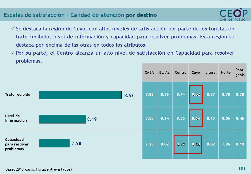 69 por destino Escalas de satisfacción – Calidad de atención por destino CABABs.