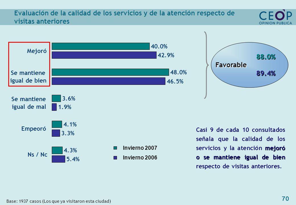 70 Evaluación de la calidad de los servicios y de la atención respecto de visitas anteriores Base: 1937 casos (Los que ya visitaron esta ciudad) 88.0% 88.0%Favorable 89.4% 89.4% 4.3% 42.9% 46.5% 1.9% 3.3% 5.4% 48.0% 3.6% 4.1% 40.0% Mejoró Se mantiene igual de bien Se mantiene igual de mal Empeoró Ns / Nc Invierno 2007 Invierno 2006 mejoró o se mantiene igual de bien Casi 9 de cada 10 consultados señala que la calidad de los servicios y la atención mejoró o se mantiene igual de bien respecto de visitas anteriores.
