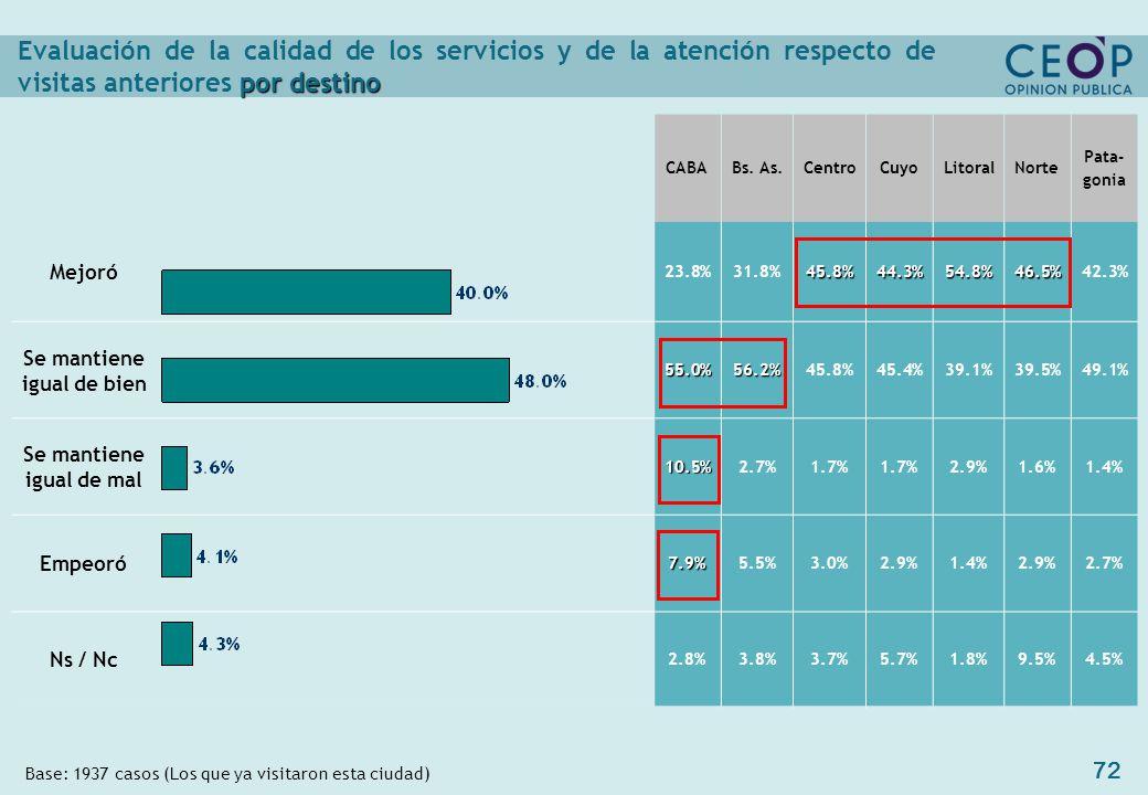 72 por destino Evaluación de la calidad de los servicios y de la atención respecto de visitas anteriores por destino CABABs.