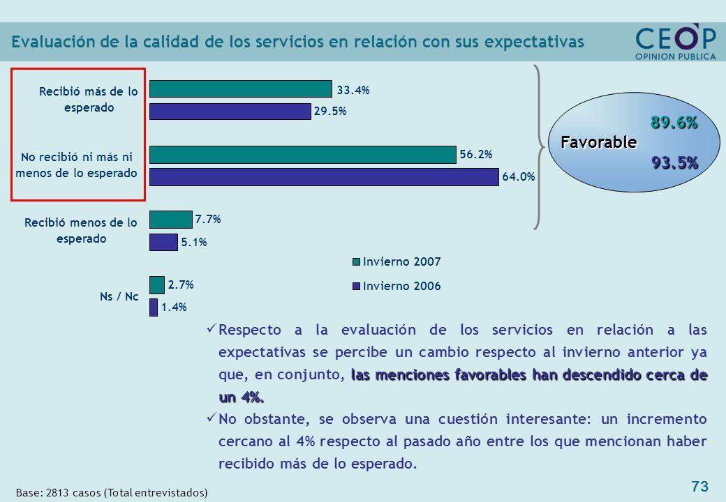 73 Evaluación de la calidad de los servicios en relación con sus expectativas Base: 2813 casos (Total entrevistados) 89.6% 89.6% Favorable Favorable 93.5% 93.5% 29.5% 64.0% 5.1% 1.4% 33.4% 2.7% 7.7% 56.2% Recibió más de lo esperado No recibió ni más ni menos de lo esperado Recibió menos de lo esperado Ns / Nc Invierno 2007 Invierno 2006 las menciones favorables han descendido cerca de un 4%.