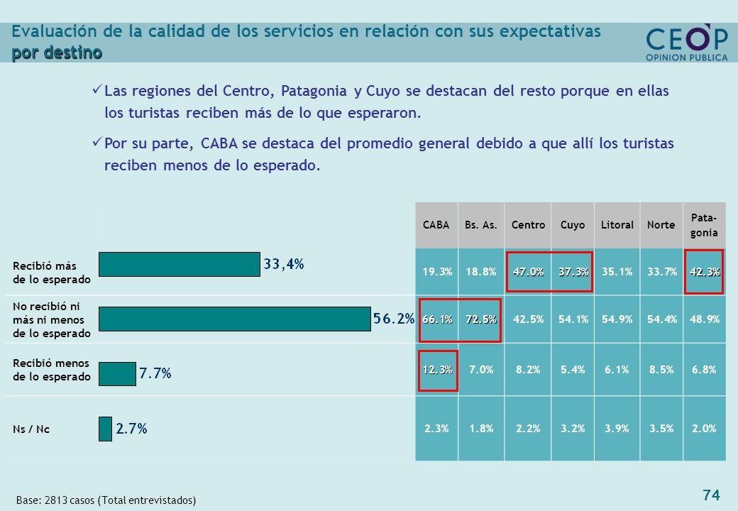 74 por destino Evaluación de la calidad de los servicios en relación con sus expectativas por destino Base: 2813 casos (Total entrevistados) Las regiones del Centro, Patagonia y Cuyo se destacan del resto porque en ellas los turistas reciben más de lo que esperaron.