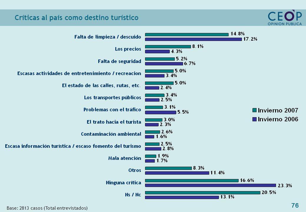 76 Críticas al país como destino turístico Base: 2813 casos (Total entrevistados)