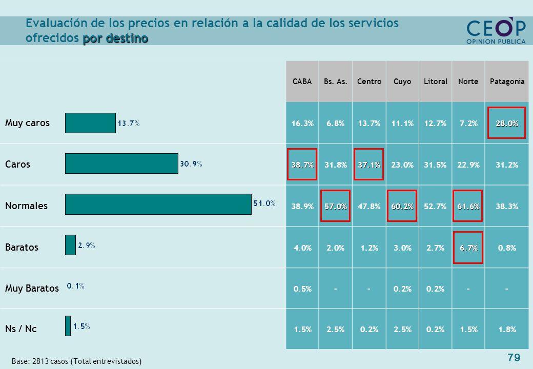 79 por destino Evaluación de los precios en relación a la calidad de los servicios ofrecidos por destino Base: 2813 casos (Total entrevistados) CABABs.