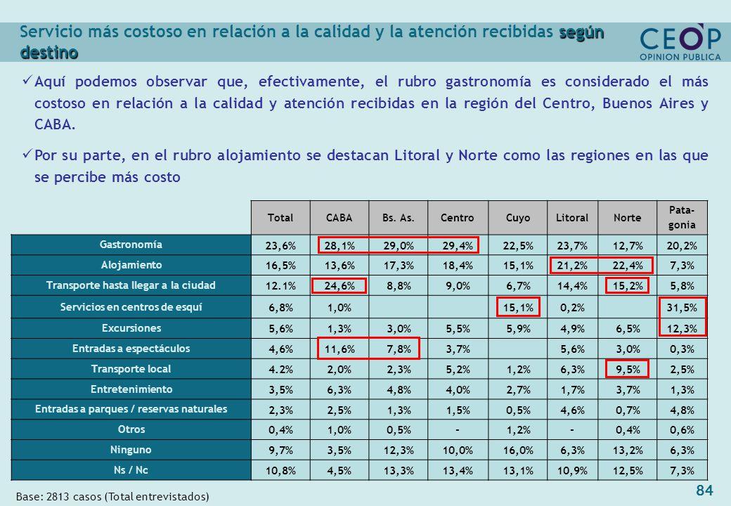 84 Base: 2813 casos (Total entrevistados) TotalCABABs.