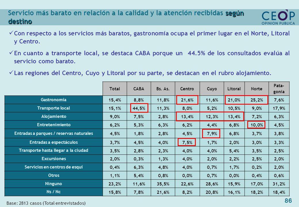 86 Base: 2813 casos (Total entrevistados) TotalCABABs.