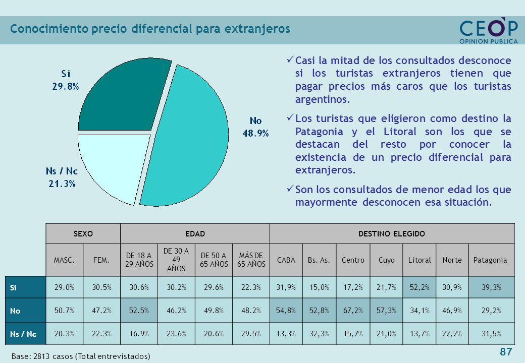 87 Conocimiento precio diferencial para extranjeros Base: 2813 casos (Total entrevistados) SEXOEDADDESTINO ELEGIDO MASC.FEM.