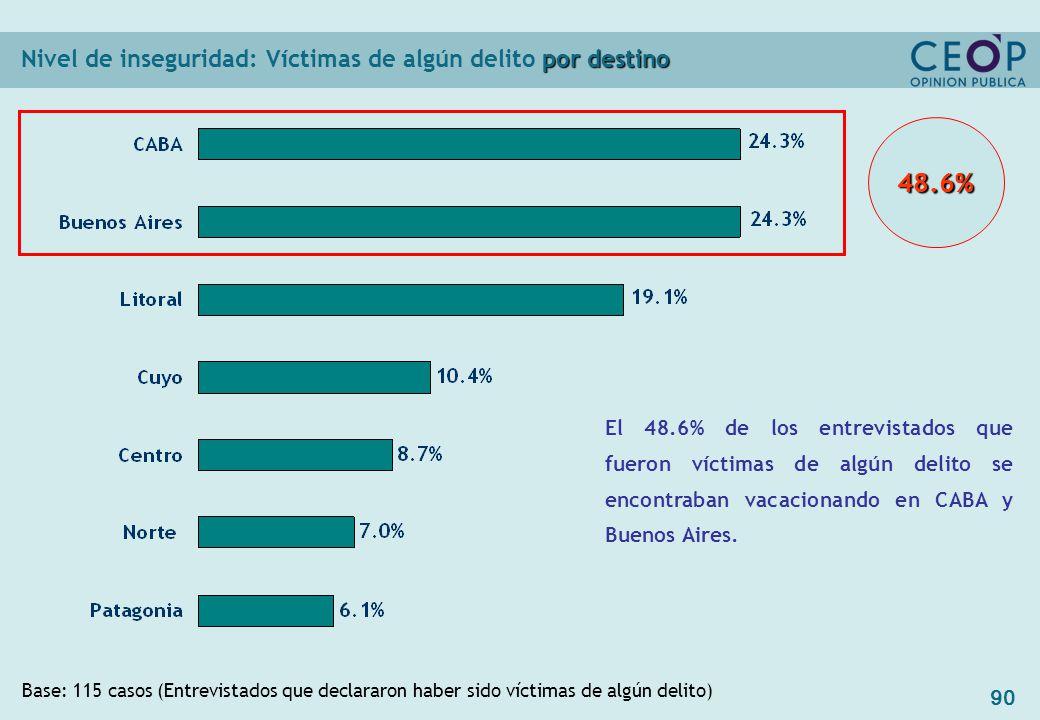 90 por destino Nivel de inseguridad: Víctimas de algún delito por destino Base: 115 casos (Entrevistados que declararon haber sido víctimas de algún delito) El 48.6% de los entrevistados que fueron víctimas de algún delito se encontraban vacacionando en CABA y Buenos Aires.