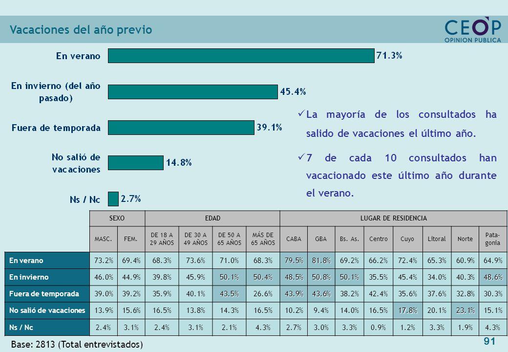 91 Vacaciones del año previo Base: 2813 (Total entrevistados) SEXOEDADLUGAR DE RESIDENCIA MASC.FEM.