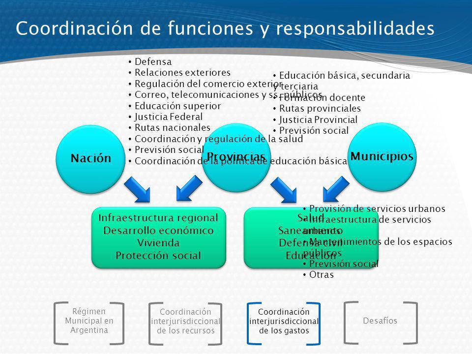 Coordinación de funciones y responsabilidades Nación Provincias Municipios Infraestructura regional Desarrollo económico Vivienda Protección social In