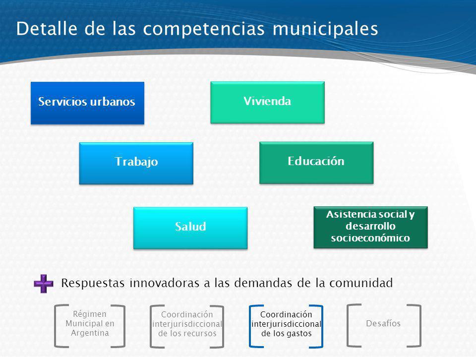 Detalle de las competencias municipales Servicios urbanos Trabajo Salud Vivienda Educación Asistencia social y desarrollo socioeconómico Respuestas in
