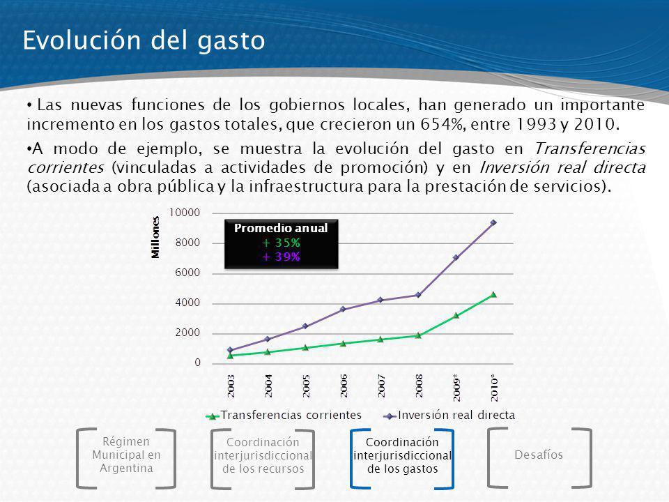 Evolución del gasto Las nuevas funciones de los gobiernos locales, han generado un importante incremento en los gastos totales, que crecieron un 654%,