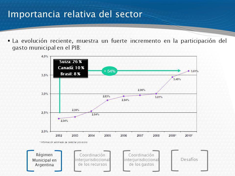 Evolución del gasto Las nuevas funciones de los gobiernos locales, han generado un importante incremento en los gastos totales, que crecieron un 654%, entre 1993 y 2010.