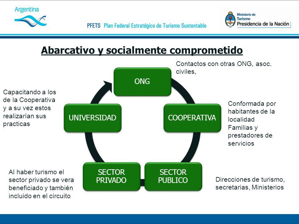 Abarcativo y socialmente comprometido ONGCOOPERATIVA SECTOR PUBLICO SECTOR PRIVADO UNIVERSIDAD Contactos con otras ONG, asoc.