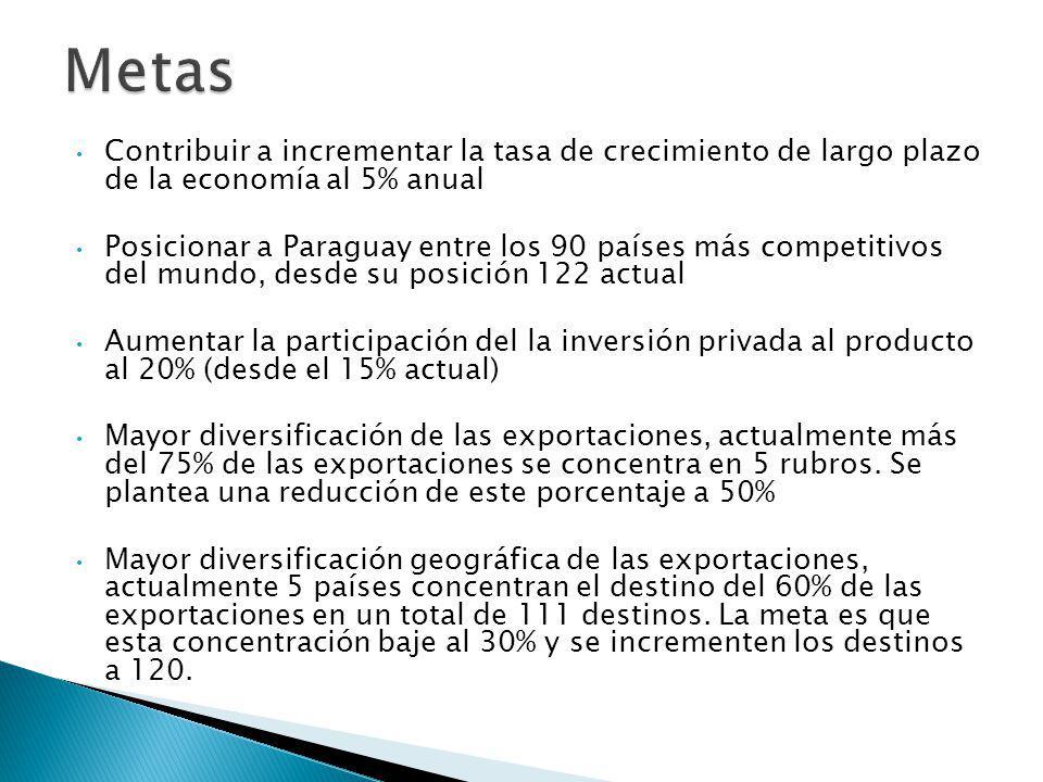 Contribuir a incrementar la tasa de crecimiento de largo plazo de la economía al 5% anual Posicionar a Paraguay entre los 90 países más competitivos del mundo, desde su posición 122 actual Aumentar la participación del la inversión privada al producto al 20% (desde el 15% actual) Mayor diversificación de las exportaciones, actualmente más del 75% de las exportaciones se concentra en 5 rubros.