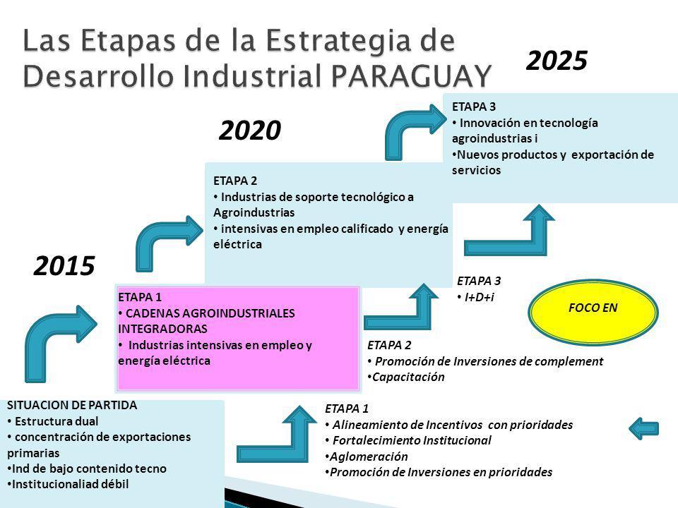 Las Etapas de la Estrategia de Desarrollo Industrial PARAGUAY SITUACION DE PARTIDA Estructura dual concentración de exportaciones primarias Ind de bajo contenido tecno Institucionaliad débil ETAPA 1 CADENAS AGROINDUSTRIALES INTEGRADORAS Industrias intensivas en empleo y energía eléctrica 2015 2025 2020 ETAPA 2 Industrias de soporte tecnológico a Agroindustrias intensivas en empleo calificado y energía eléctrica ETAPA 3 Innovación en tecnología agroindustrias i Nuevos productos y exportación de servicios ETAPA 1 Alineamiento de Incentivos con prioridades Fortalecimiento Institucional Aglomeración Promoción de Inversiones en prioridades ETAPA 2 Promoción de Inversiones de complement Capacitación ETAPA 3 I+D+i FOCO EN