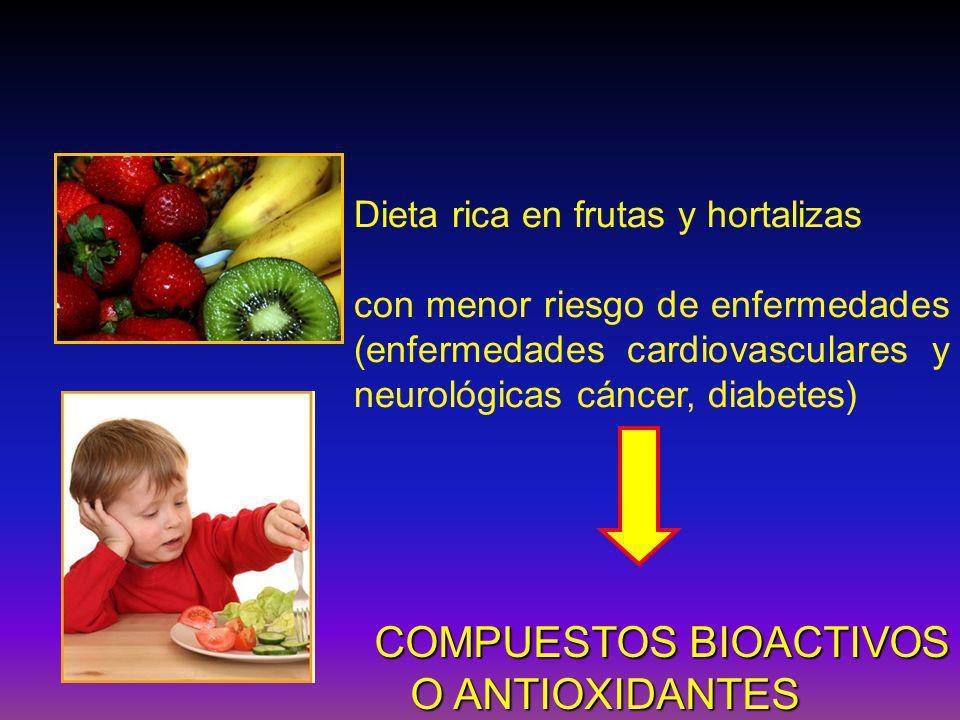 Dieta rica en frutas y hortalizas con menor riesgo de enfermedades (enfermedades cardiovasculares y neurológicas cáncer, diabetes) COMPUESTOS BIOACTIVOS O ANTIOXIDANTES