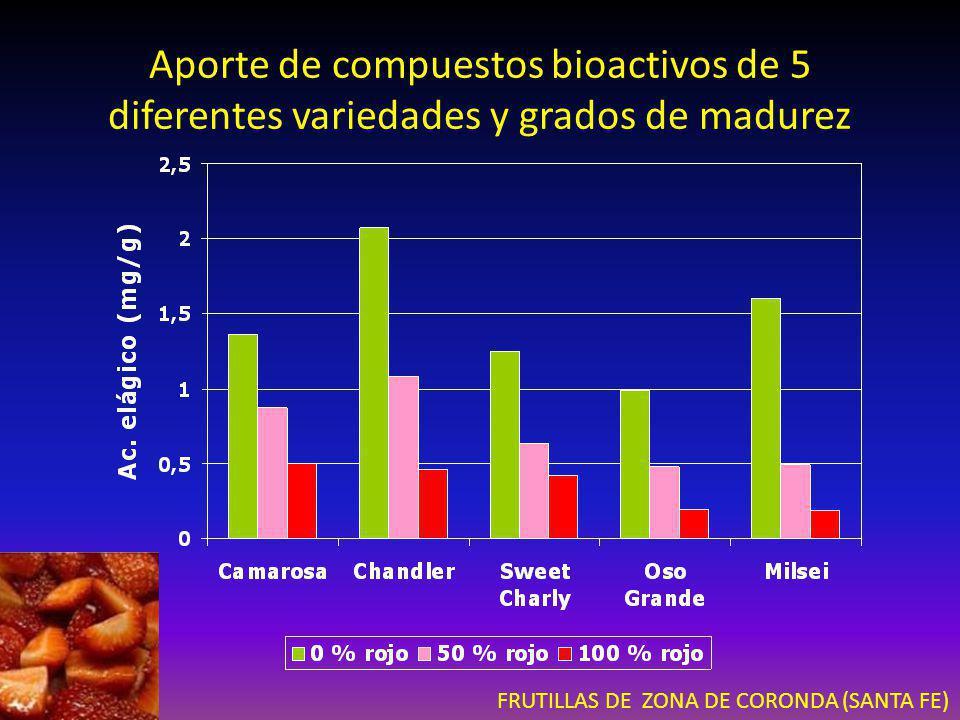 Aporte de compuestos bioactivos de 5 diferentes variedades y grados de madurez FRUTILLAS DE ZONA DE CORONDA (SANTA FE)